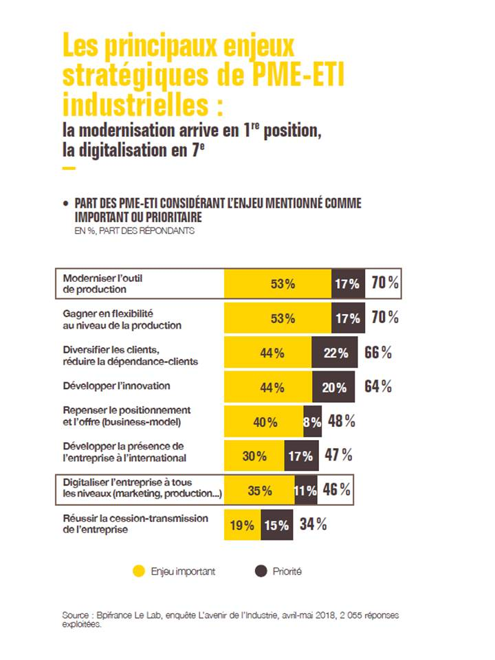 BPI France Le Lab, enquête L'avenir de l'industrie, avril-mai 2018, 2055 répondants