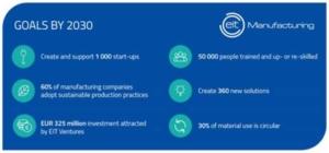 feuille de route 2030 EIT Manufacturing